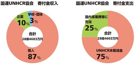 国連UNHCR協会の拠出金割合