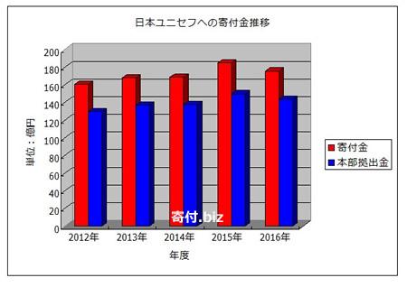 グラフ-日本ユニセフ協会の収入と本部拠出金額の推移