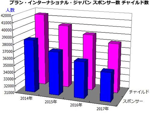 プラン・インターナショナル・ジャパン スポンサー数チャイルド数の推移